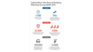 Capital Metro Hits Record-Breaking Ridership During SXSW