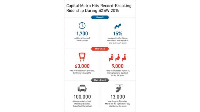 Capital Metro Hits Record-Breaking Ridership During SXSW