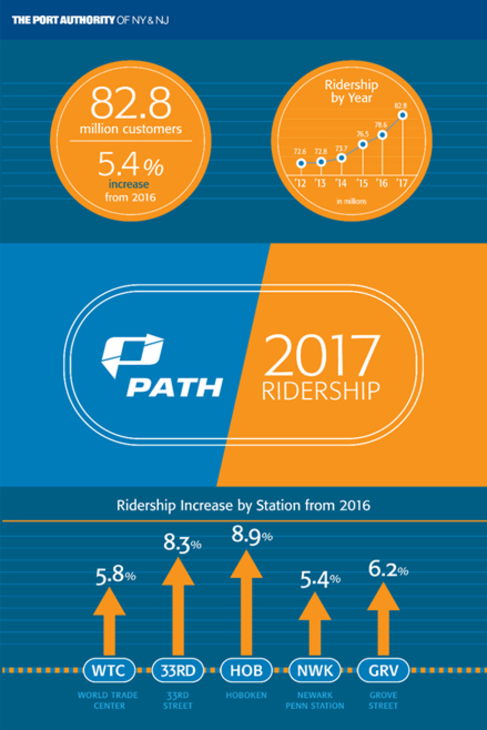 PATH Sets a New Annual Ridership Record, Serving Nearly 83