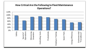 Study Finds Preventative Maintenance and Safety Remain Top Focus of Transit Authorities and Fleet Operators