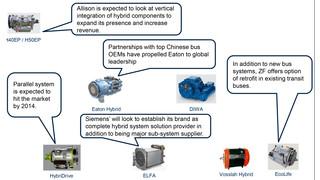 Strategic Analysis of Global Hybrid and Electric Heavy-Duty Transit Bus Market