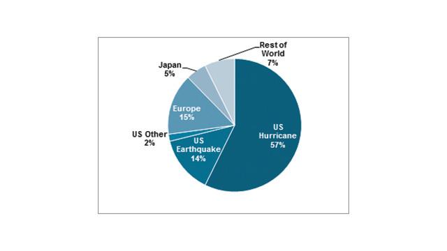 An Overview of Cat Bond Market